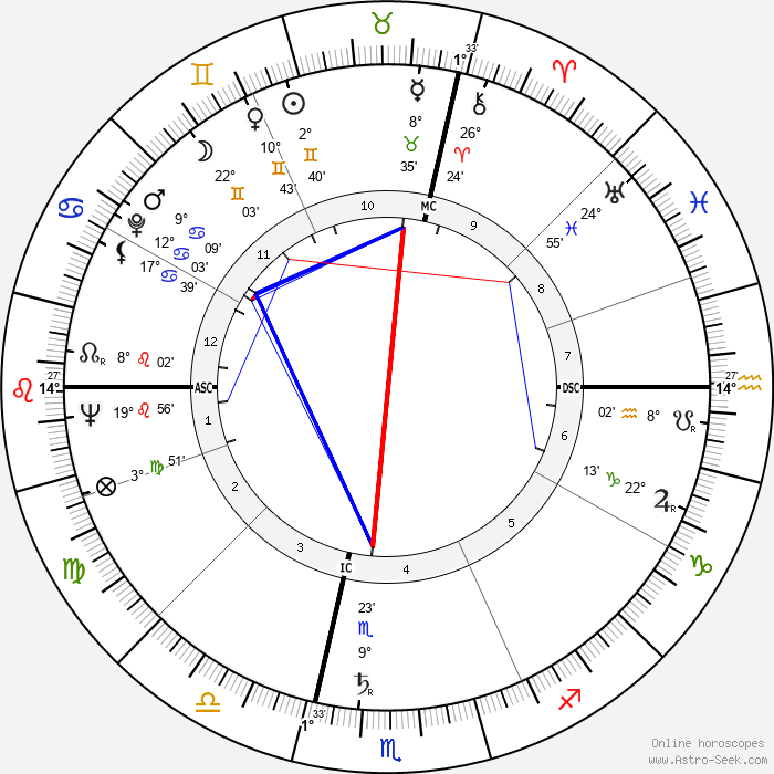 Carlo Annovazzi - Birth horoscope chart