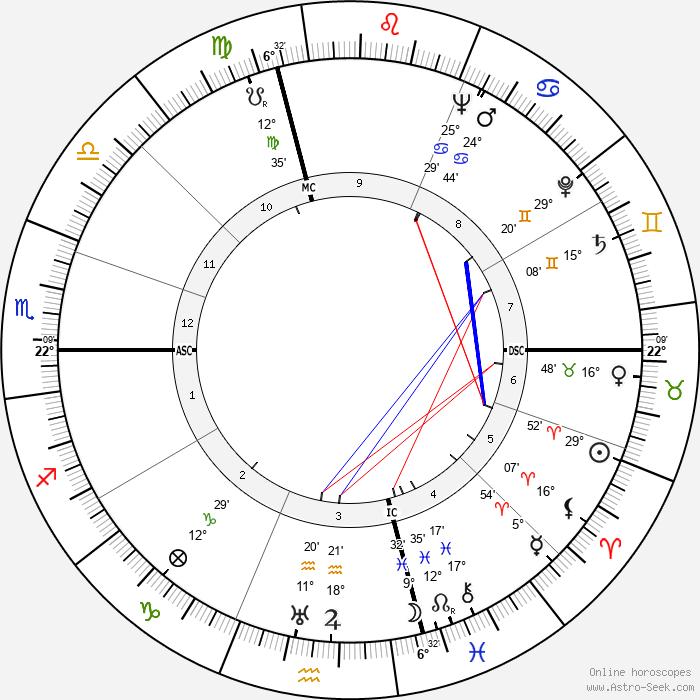Carlo Biagi - Birth horoscope chart