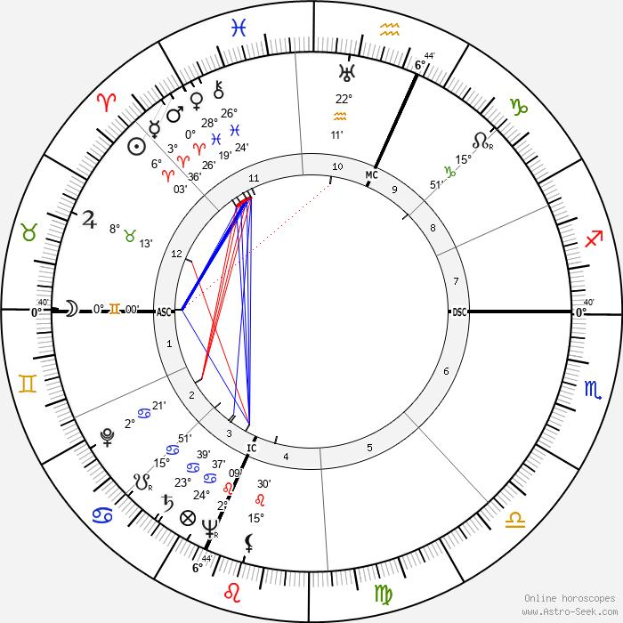 Carlo Cassola - Birth horoscope chart