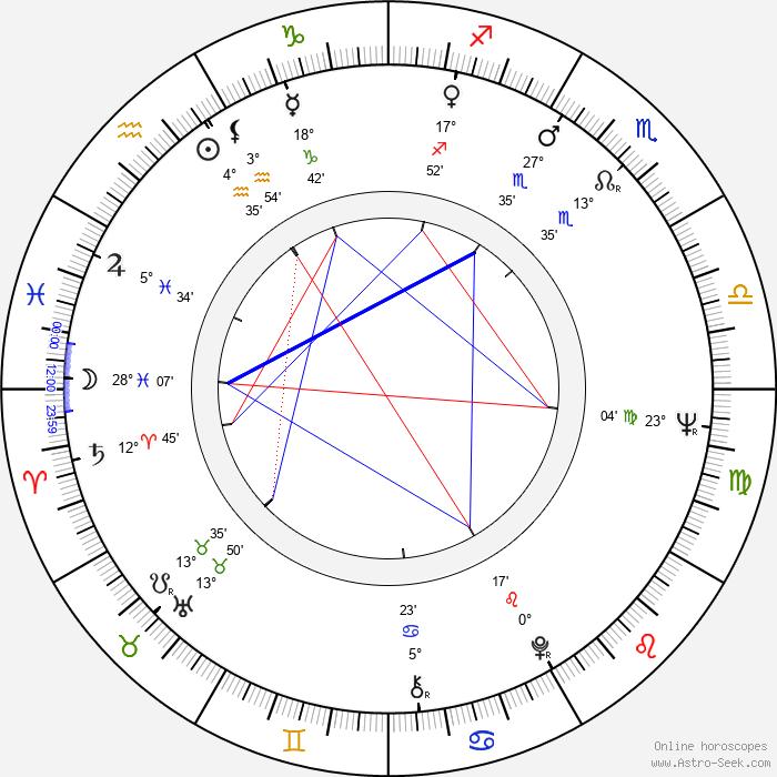 Carlo Cecchi - Birth horoscope chart
