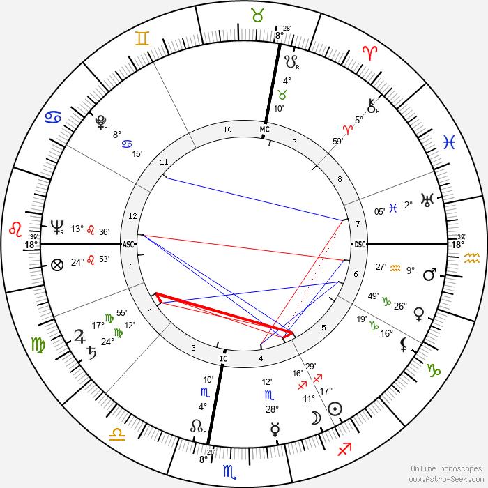 Carlo Ciampi - Birth horoscope chart