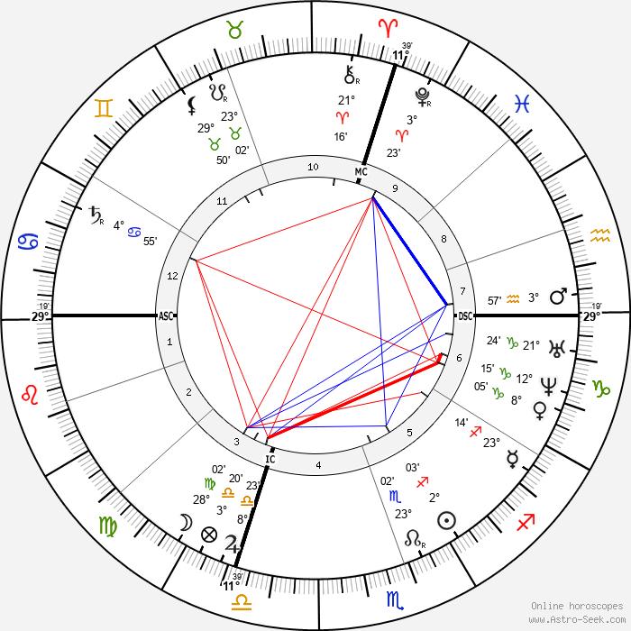 Carlo Collodi - Birth horoscope chart