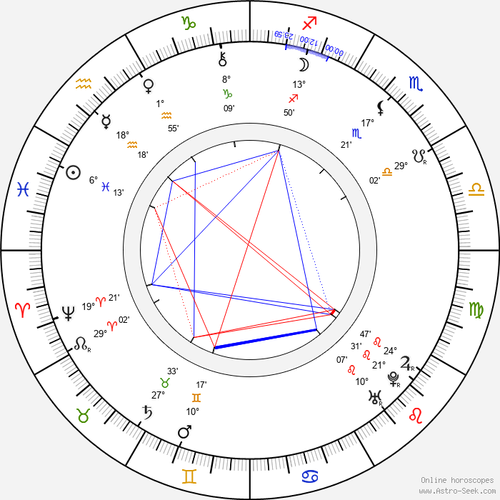 Carlo Goldoni - Birth horoscope chart