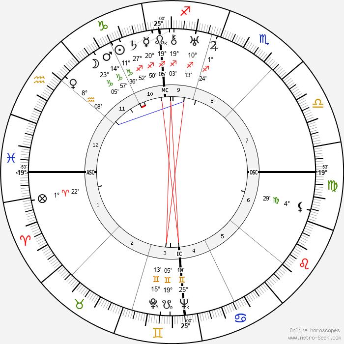 Carlo Lombardi - Birth horoscope chart
