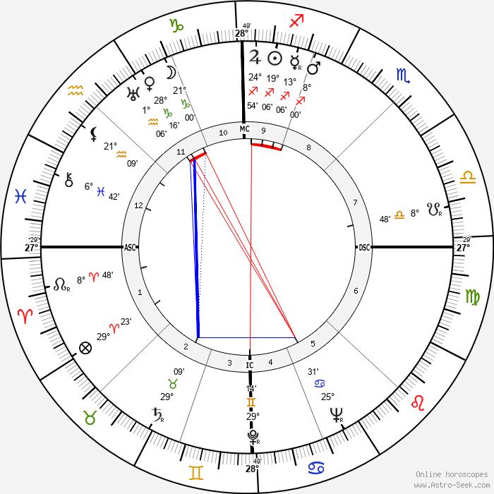 Carlo Ponti - Birth horoscope chart