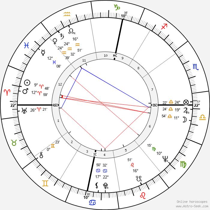 Carlo Rubbia - Birth horoscope chart