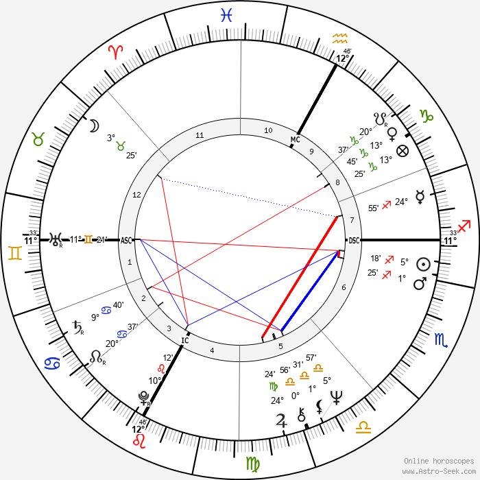 Carlo Scognamiglio - Birth horoscope chart