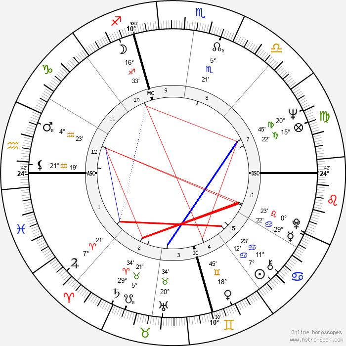 Carlo Verri - Birth horoscope chart