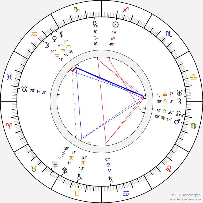 Carlo Wieth - Birth horoscope chart