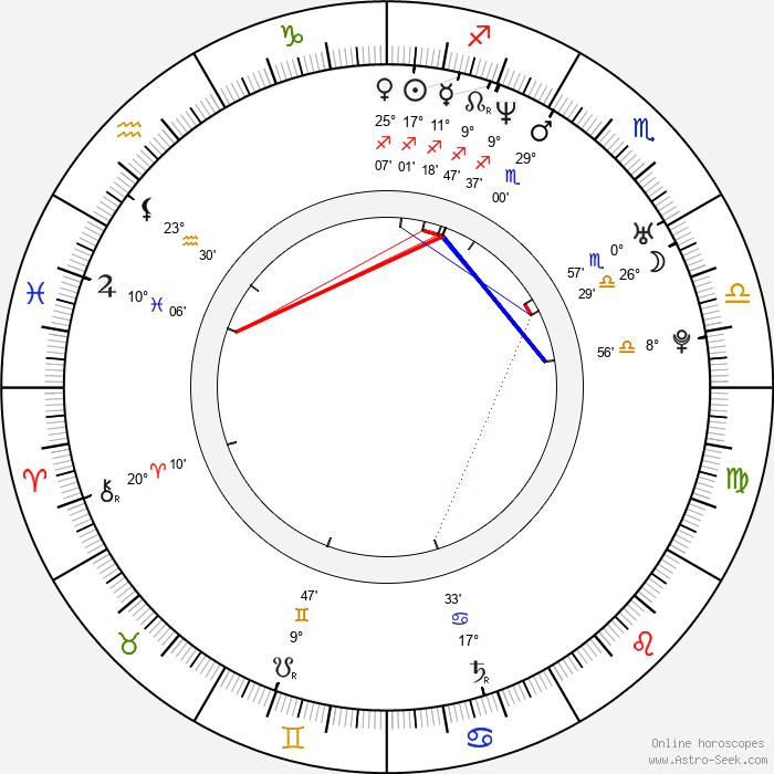 Carlos Agulló - Birth horoscope chart