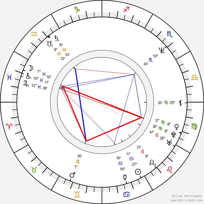 Carlos Alazraqui - Birth horoscope chart