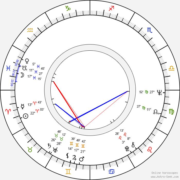 Carlos Alberto Reutemann - Birth horoscope chart