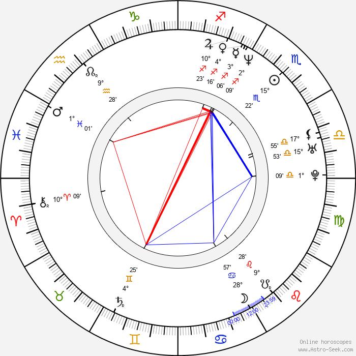 Carlos Atanes - Birth horoscope chart