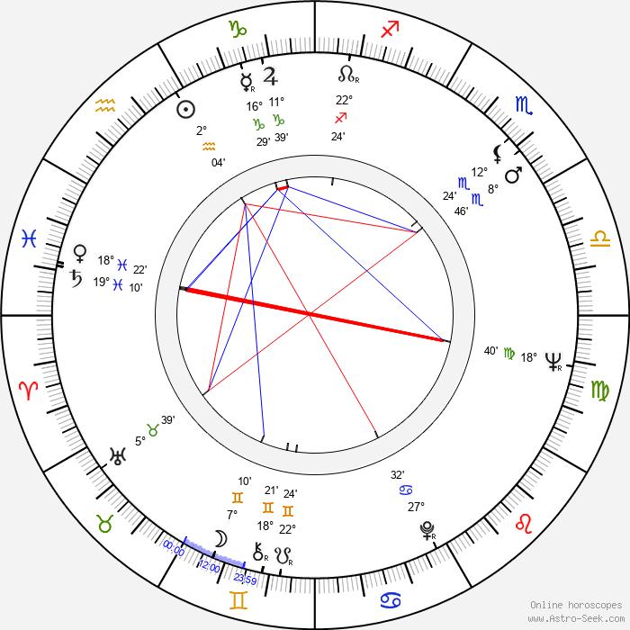 Carlos Aured - Birth horoscope chart