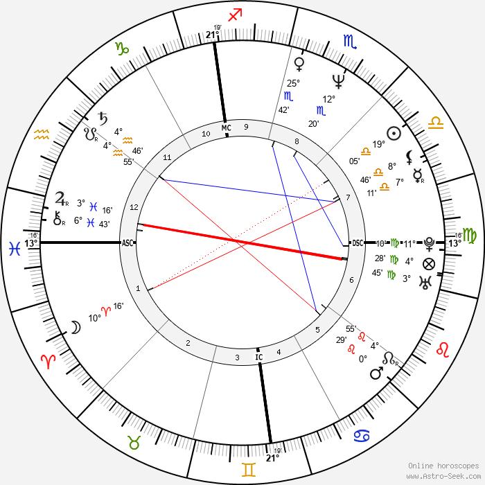 Carlos Bernard - Birth horoscope chart