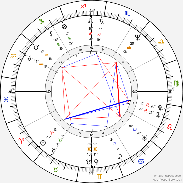 Carlos Boton - Birth horoscope chart