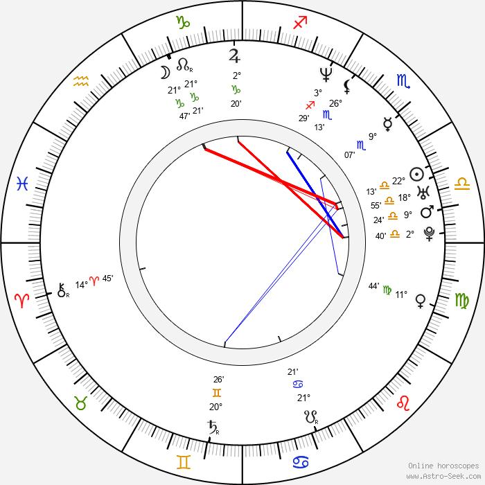 Carlos Checa - Birth horoscope chart