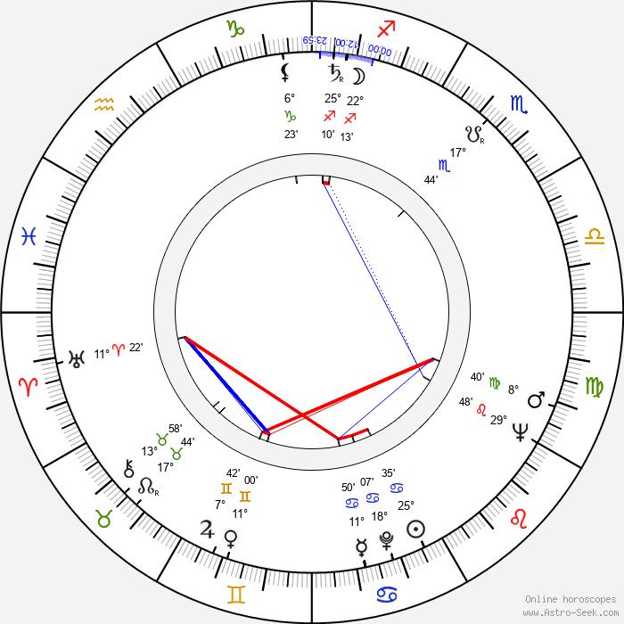 Carlos Enrique Taboada - Birth horoscope chart