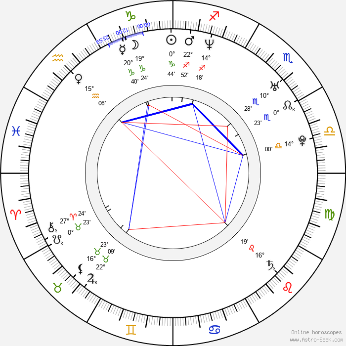 Carlos Fuentes - Birth horoscope chart