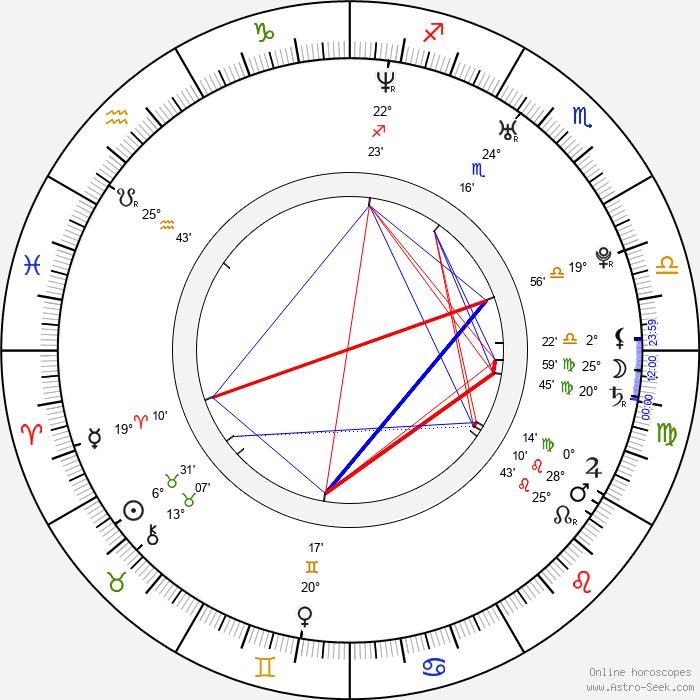Carlos G. Ganainan - Birth horoscope chart