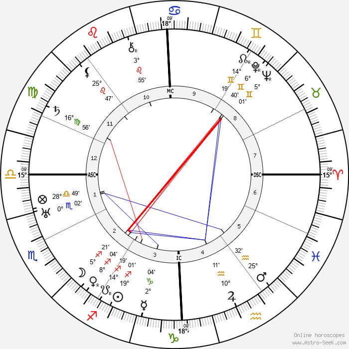 Carlos Gardel - Birth horoscope chart