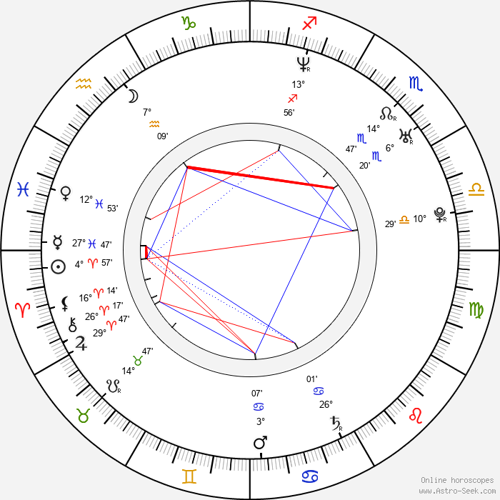 Carlos Guillermo Haydon - Birth horoscope chart