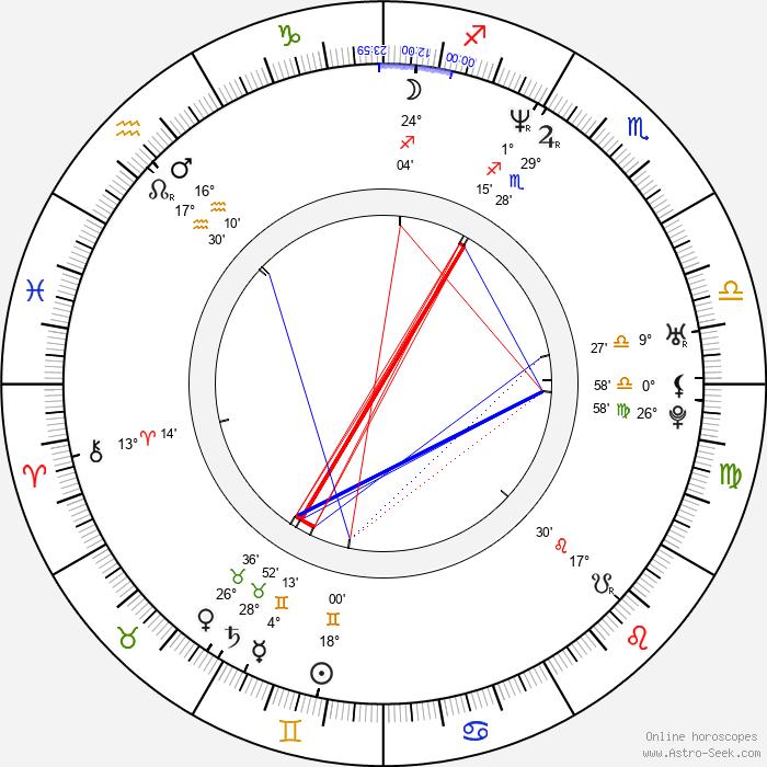 Carlos Humberto Camacho - Birth horoscope chart
