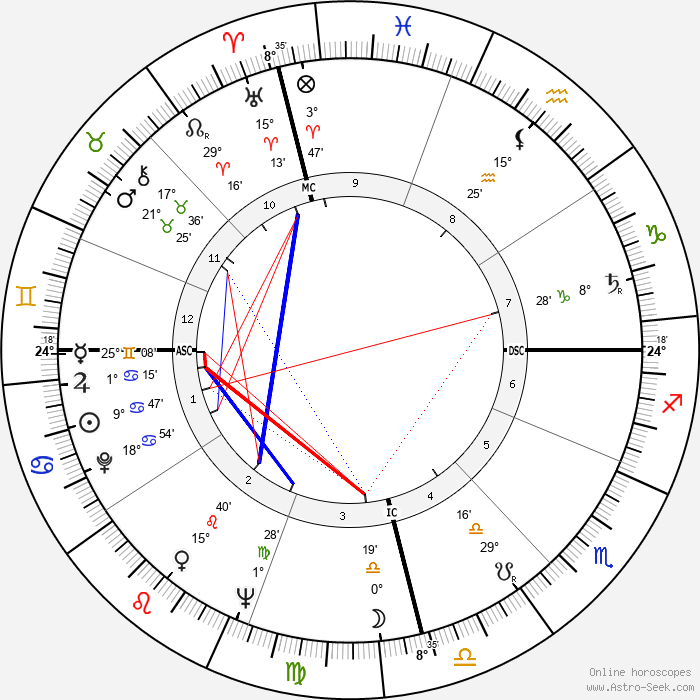 Carlos Menem Akil - Birth horoscope chart