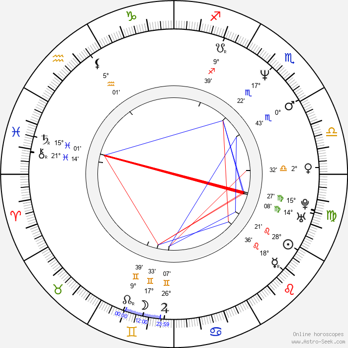 Carlos Montilla - Birth horoscope chart