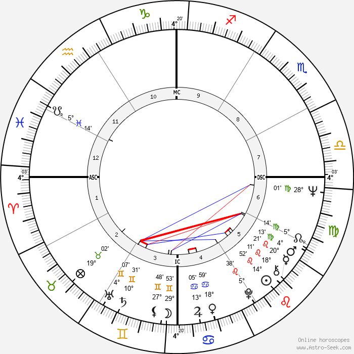 Carlos Monzon - Birth horoscope chart