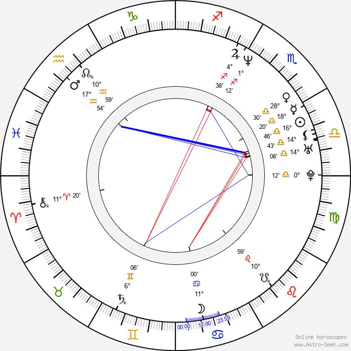 Carlos Reygadas - Birth horoscope chart