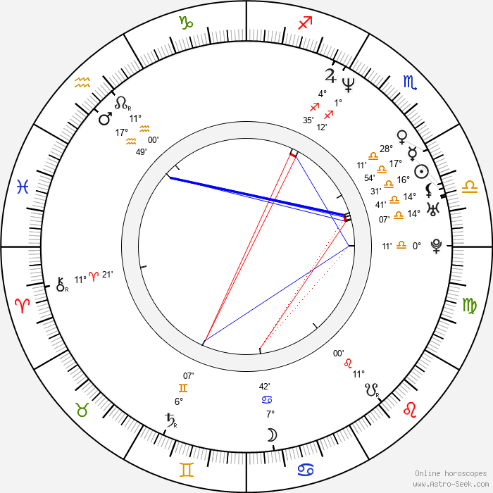 Carlos Reygadas - Birth horoscope chart