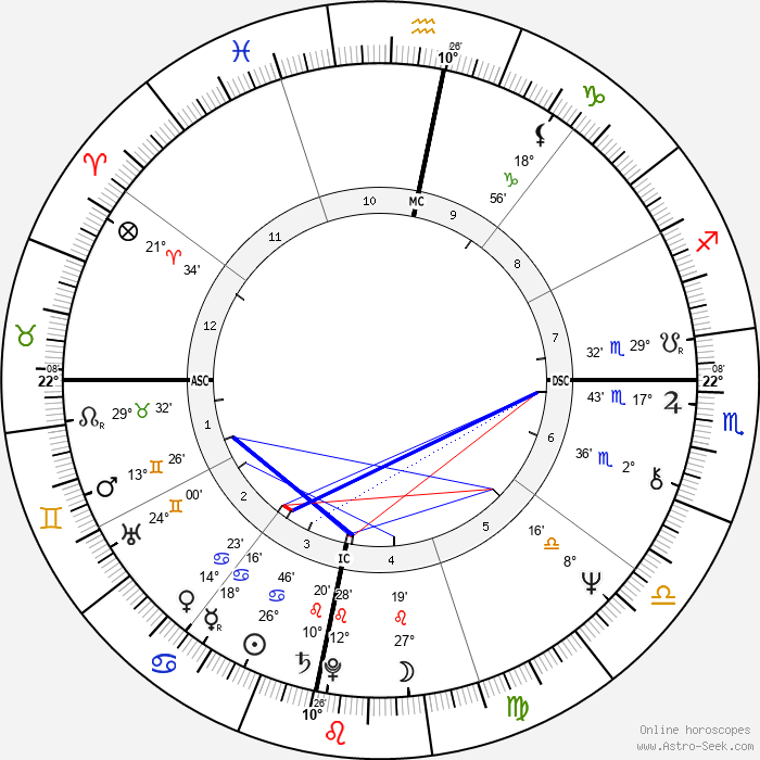 Carlos Santana - Birth horoscope chart