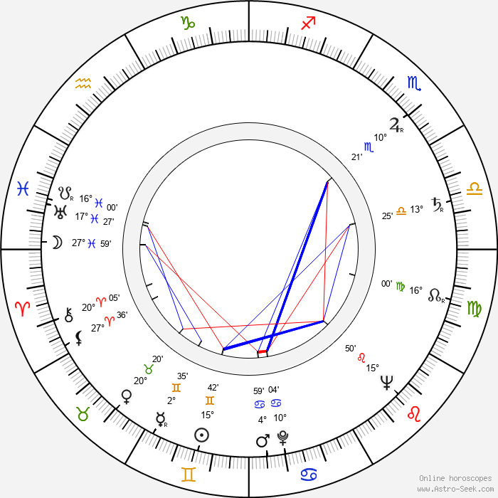 Carlos Thompson - Birth horoscope chart