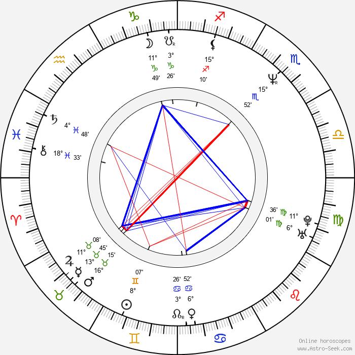 Carlton Wilborn - Birth horoscope chart