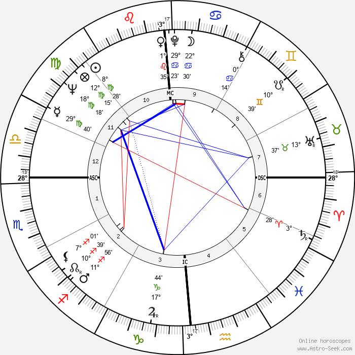 Carmelo Bene - Birth horoscope chart