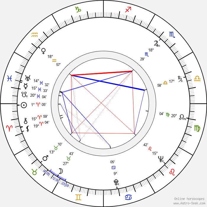 Carmen Filpi - Birth horoscope chart