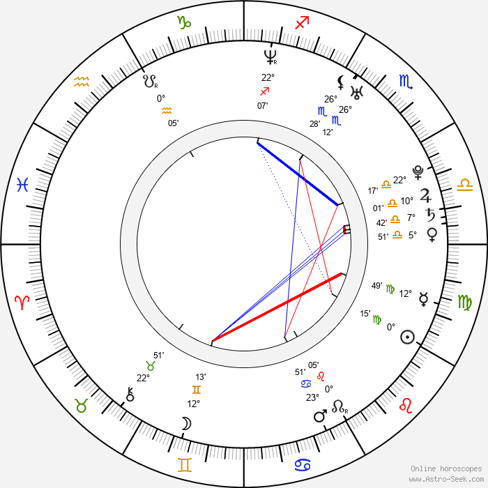Carmen Luvana - Birth horoscope chart