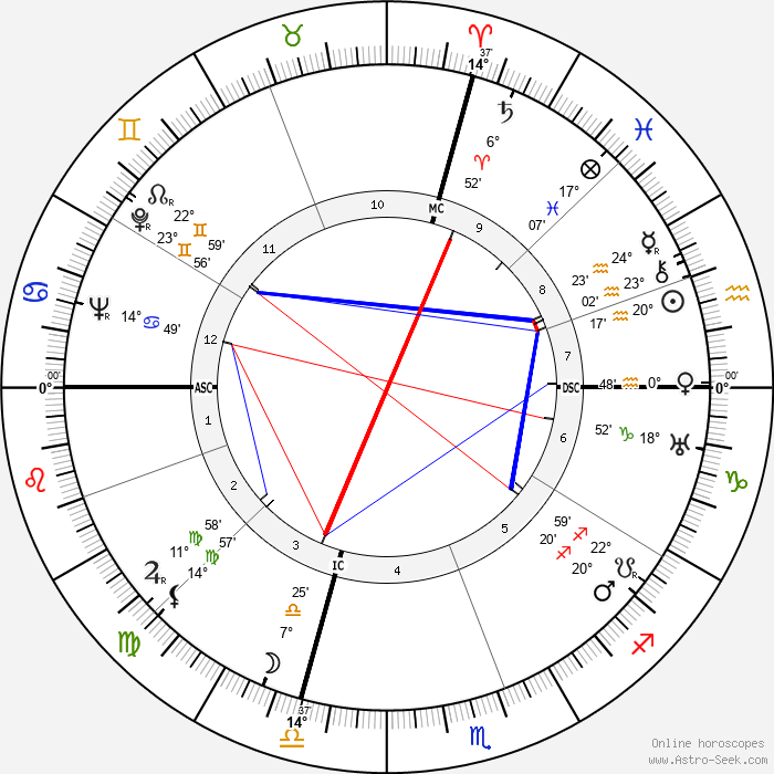 Carmen Miranda - Birth horoscope chart