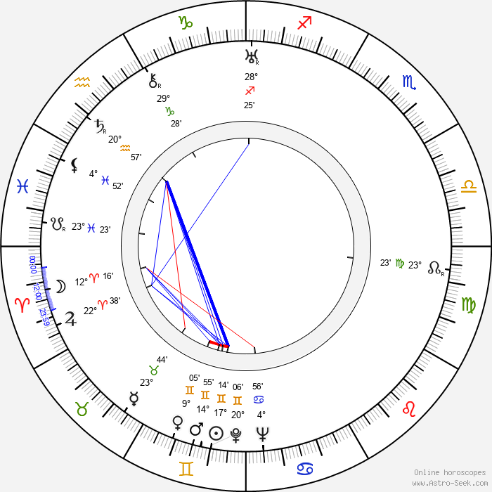 Carmen Santos - Birth horoscope chart