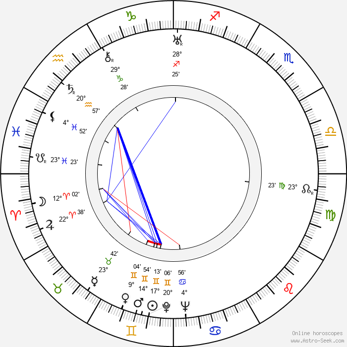 Carmen Santos - Birth horoscope chart