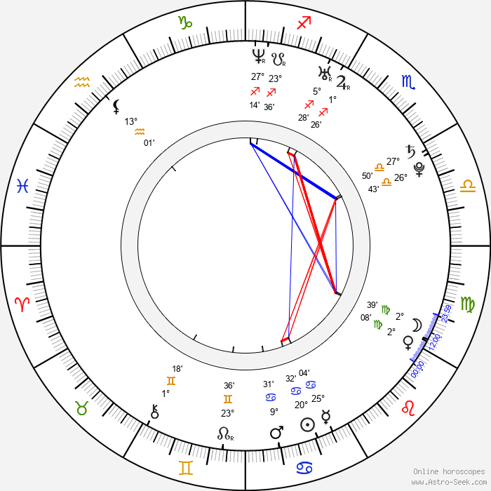 Carmen Villalobos - Birth horoscope chart