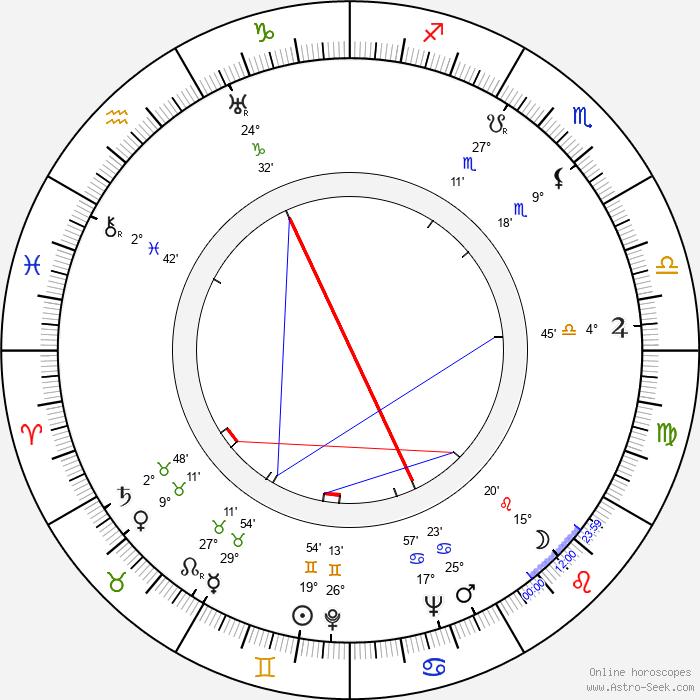 Carmine Coppola - Birth horoscope chart
