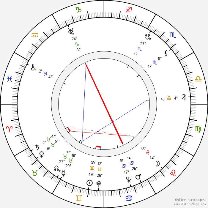 Carmine Coppola - Birth horoscope chart