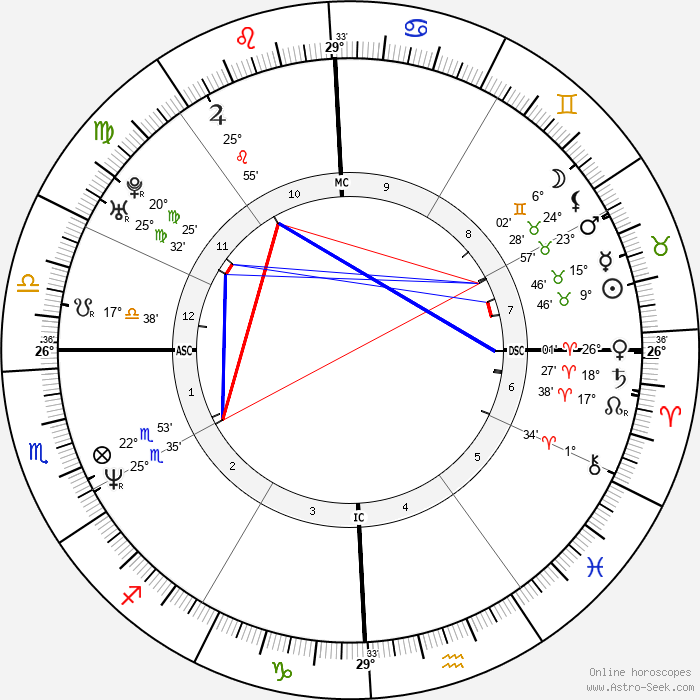 Carnie Wilson - Birth horoscope chart