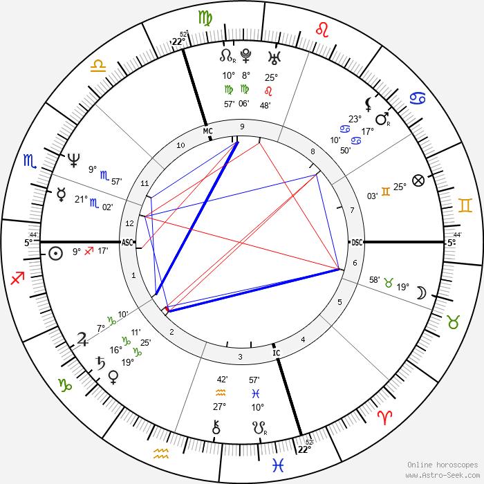 Carol Alt - Birth horoscope chart