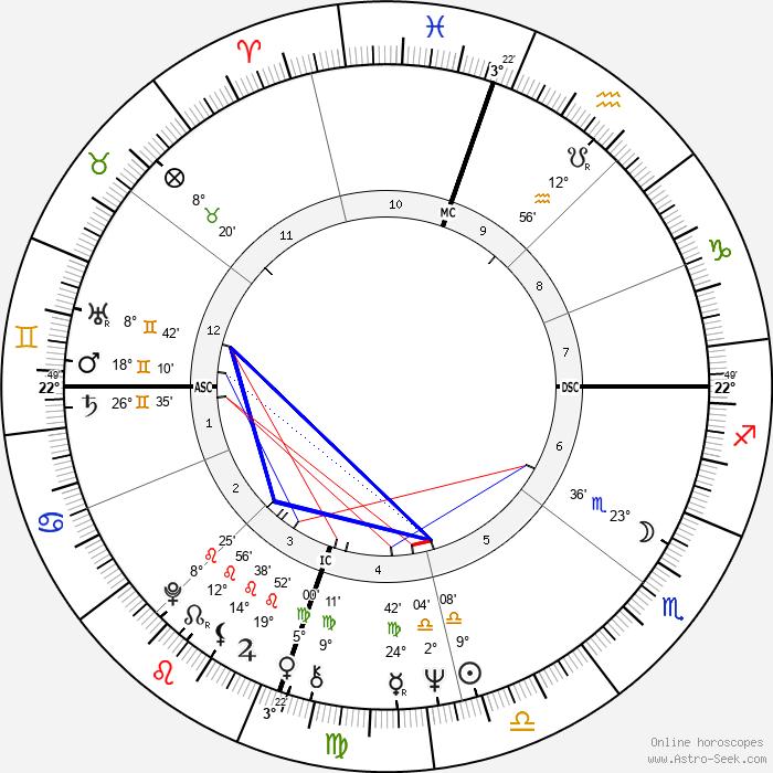 Carol Ann Chaplin - Birth horoscope chart