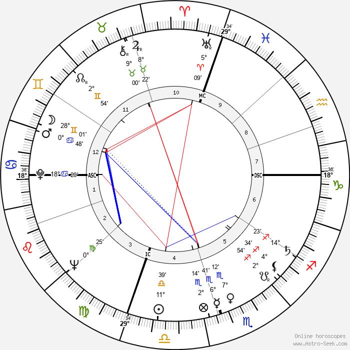 Carol Bergé - Birth horoscope chart