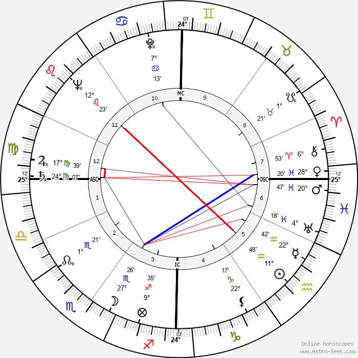 Carol Channing - Birth horoscope chart