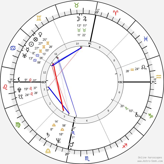 Carol Kane - Birth horoscope chart